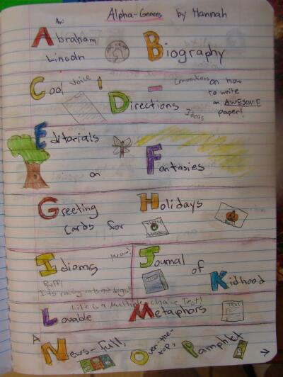 creative writing genres This article discusses the six most common writing genre these are: descriptive, expository, journals and letters, narrative, persuasive, and poetry.
