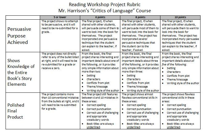 Science Research Paper Rubric For Middle School